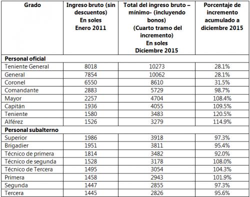 Los sueldos de los polic as y la recuperaci n del trabajo for Sueldos del ministerio del interior